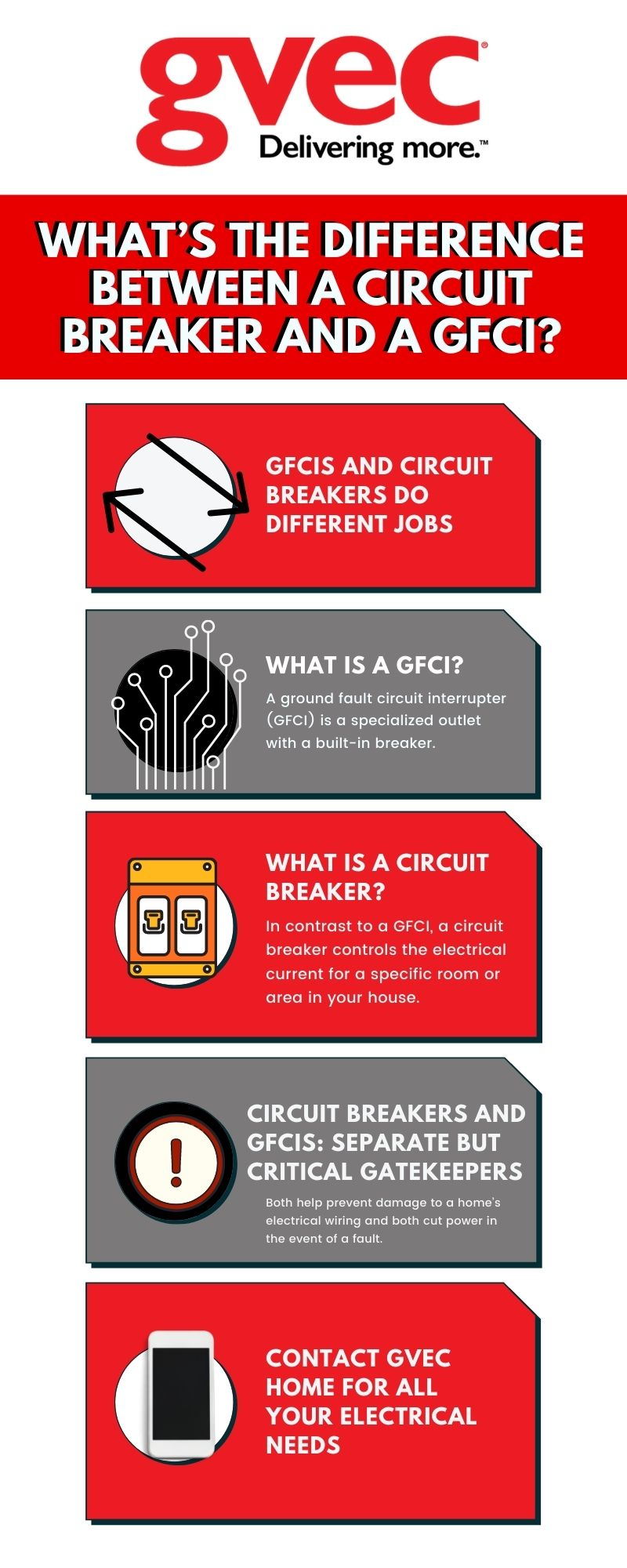 What's the Difference Between a Circuit Breaker and a GFCI?